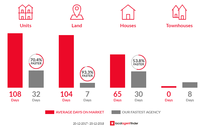 Average time to sell property in Point Arkwright, QLD 4573