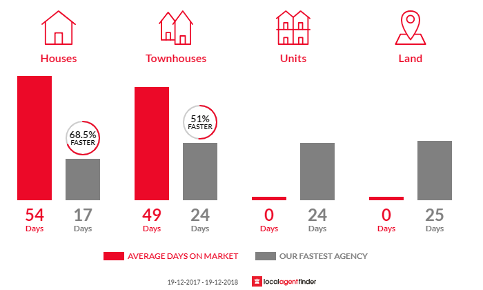 Average time to sell property in Point Clare, NSW 2250