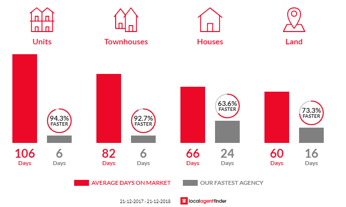Average time to sell property in Point Cook, VIC 3030