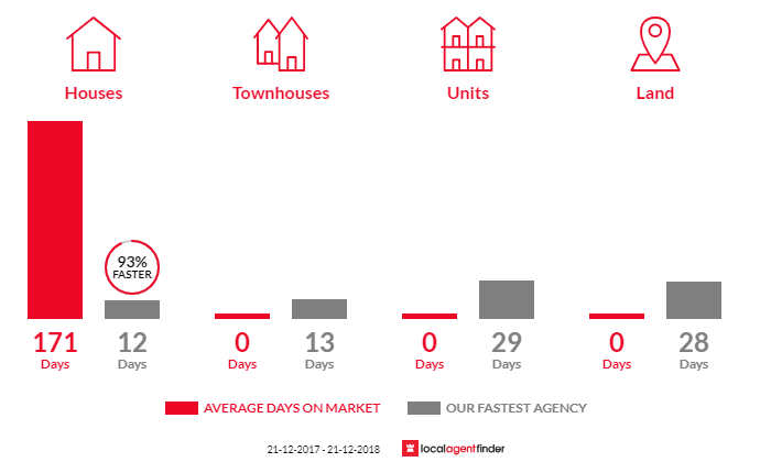 Average time to sell property in Point Leo, VIC 3916