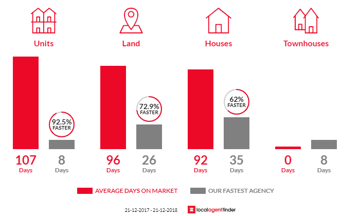 Average time to sell property in Point Lonsdale, VIC 3225