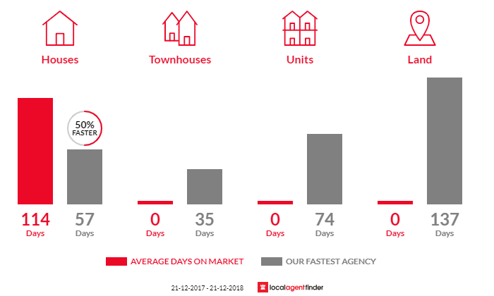 Average time to sell property in Pomborneit, VIC 3260