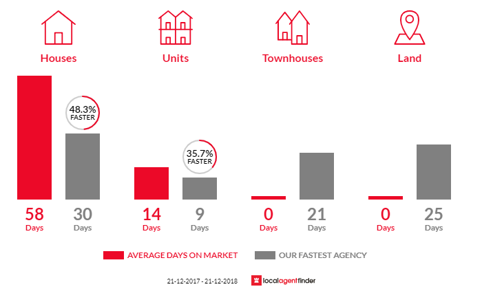 Average time to sell property in Pontville, TAS 7030
