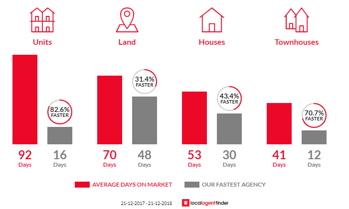 Average time to sell property in Pooraka, SA 5095