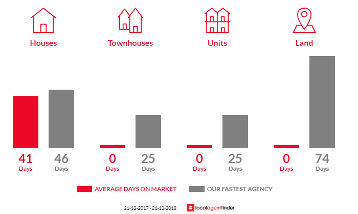 Average time to sell property in Poowong, VIC 3988