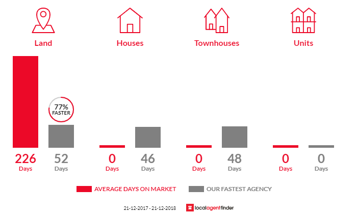 Average time to sell property in Porcupine Ridge, VIC 3461
