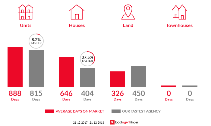 Average time to sell property in Port Albert, VIC 3971
