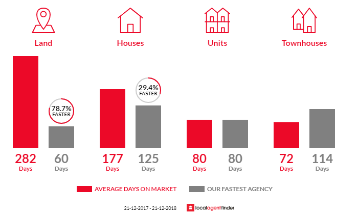 Average time to sell property in Port Fairy, VIC 3284