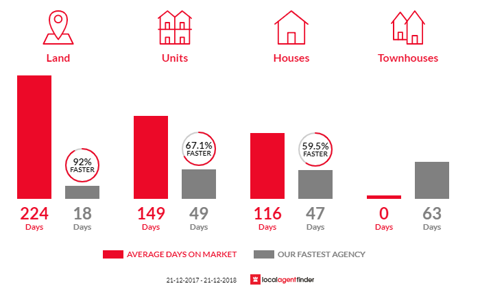 Average time to sell property in Port Kennedy, WA 6172