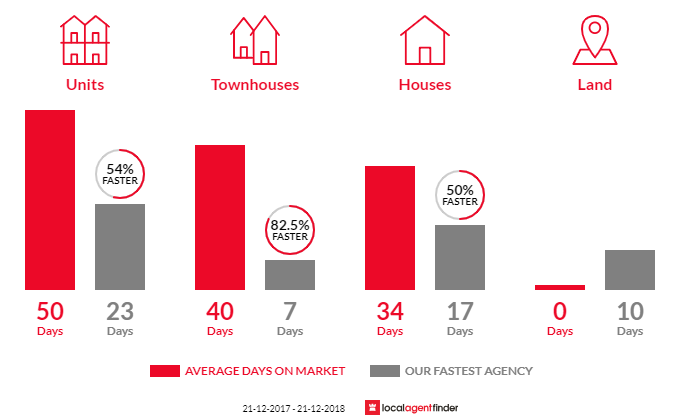 Average time to sell property in Port Melbourne, VIC 3207