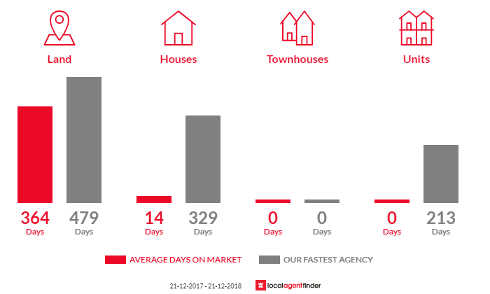 Average time to sell property in Port Moorowie, SA 5576