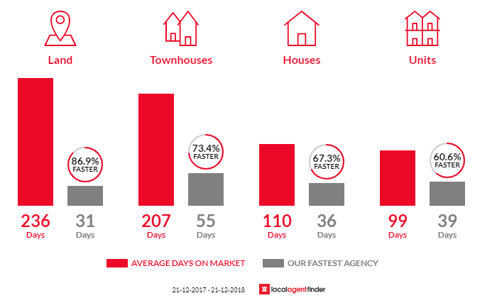 Average time to sell property in Port Noarlunga, SA 5167