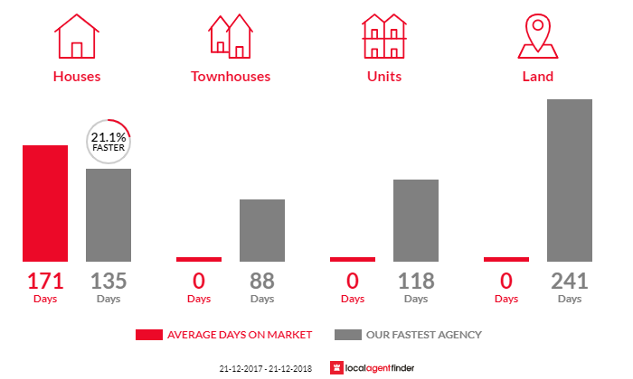 Average time to sell property in Port Pirie West, SA 5540