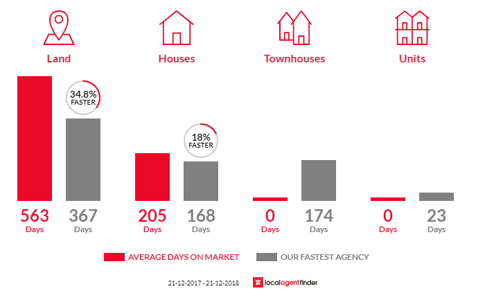 Average time to sell property in Port Welshpool, VIC 3965