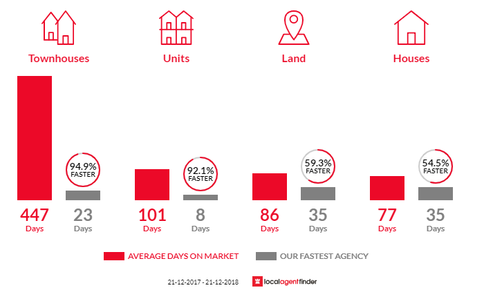Average time to sell property in Portarlington, VIC 3223