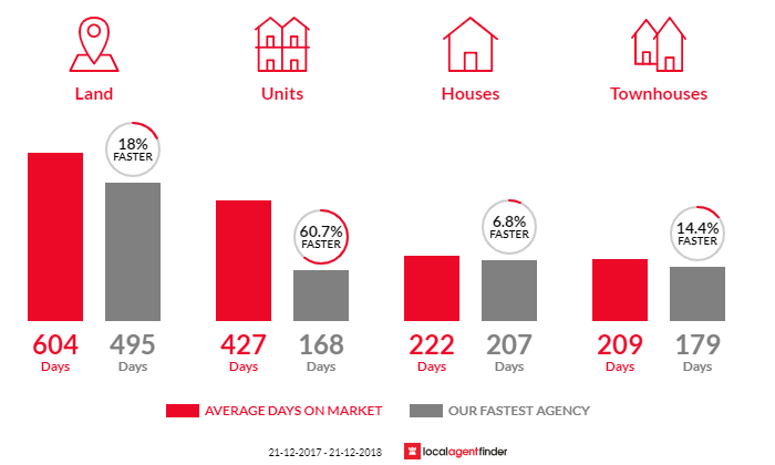 Average time to sell property in Portland, VIC 3305