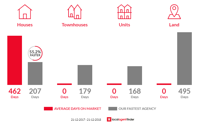 Average time to sell property in Portland North, VIC 3305