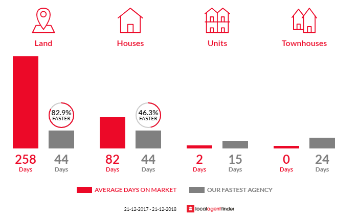 Average time to sell property in Portsea, VIC 3944