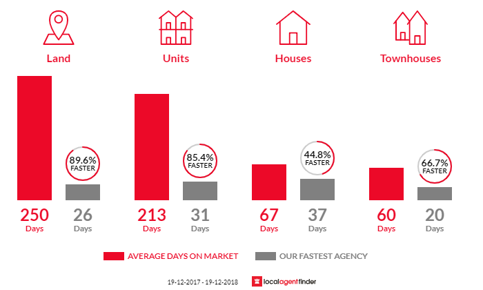 Average time to sell property in Pottsville, NSW 2489