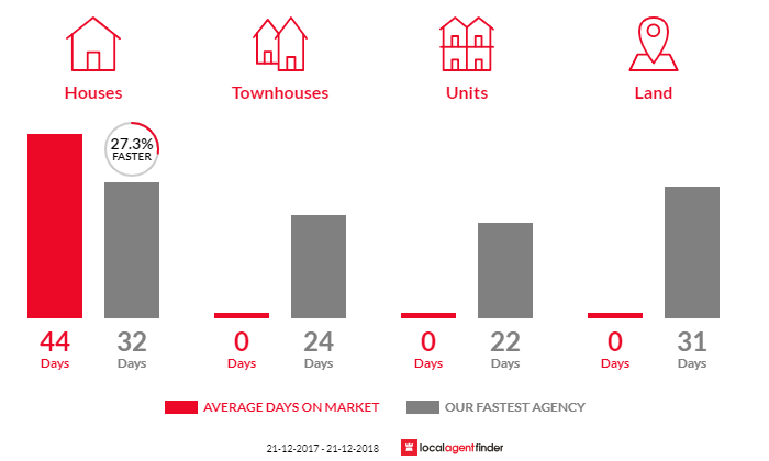 Average time to sell property in Powelltown, VIC 3797