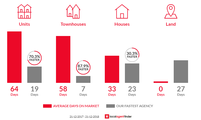 Average time to sell property in Prahran, VIC 3181