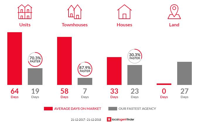 Average time to sell property in Prahran, VIC 3181