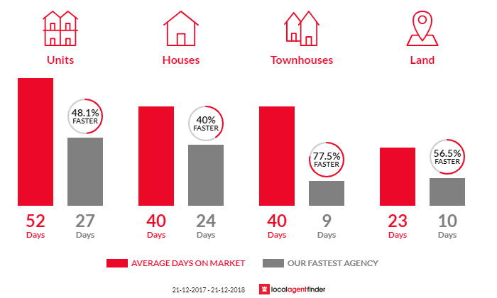 Average time to sell property in Preston, VIC 3072