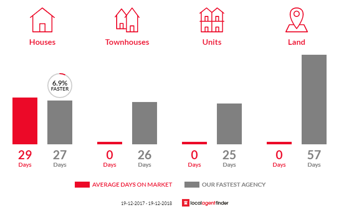 Average time to sell property in Pretty Beach, NSW 2257