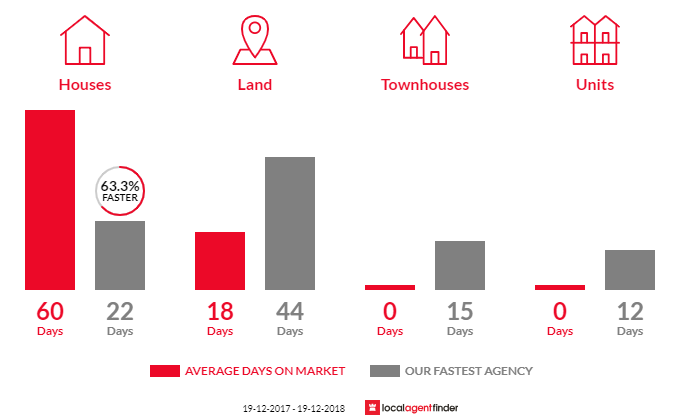 Average time to sell property in Primbee, NSW 2502