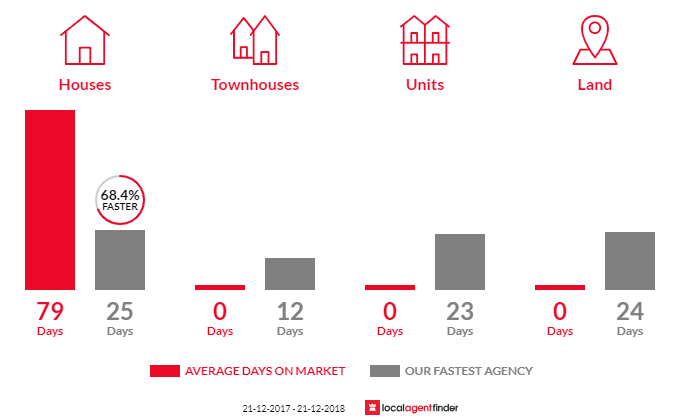Average time to sell property in Princes Hill, VIC 3054