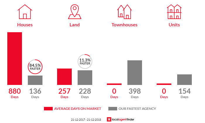 Average time to sell property in Princetown, VIC 3269