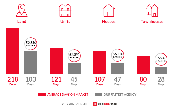 Average time to sell property in Prospect, TAS 7250