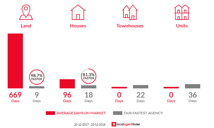 Average time to sell property in Pullenvale, QLD 4069