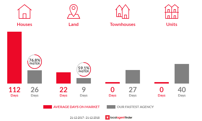 Average time to sell property in Pyalong, VIC 3521