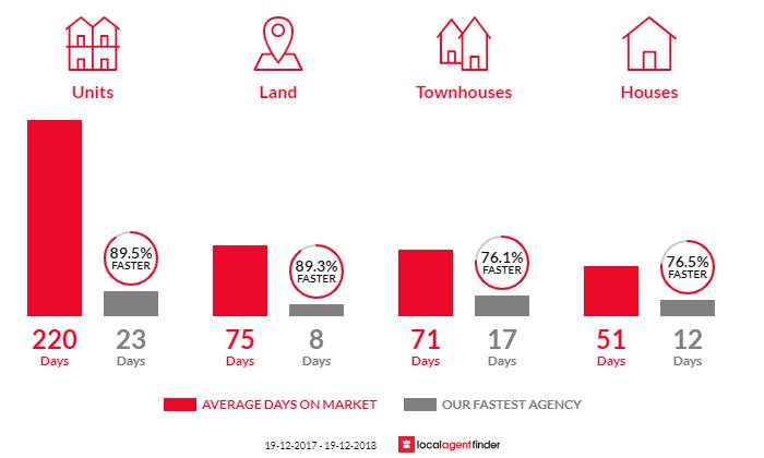 Average time to sell property in Quakers Hill, NSW 2763