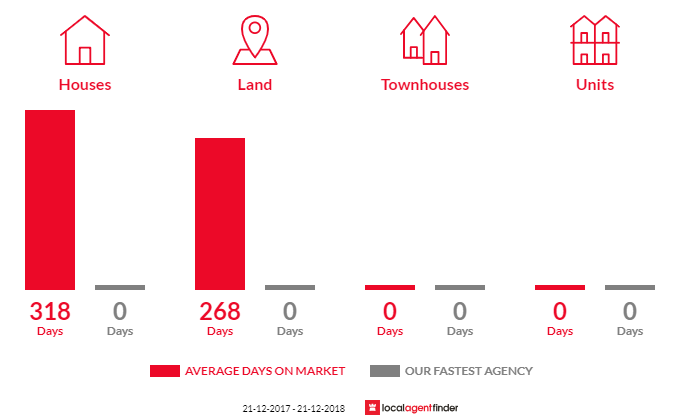 Average time to sell property in Quambatook, VIC 3540
