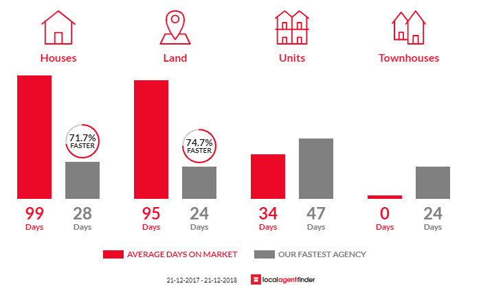 Average time to sell property in Quarry Hill, VIC 3550