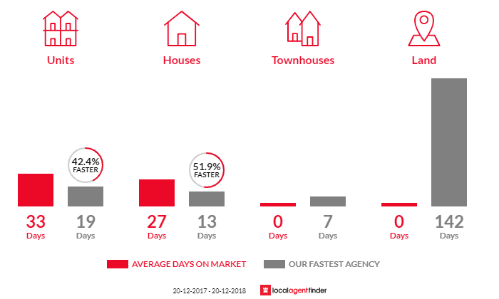 Average time to sell property in Queens Park, NSW 2022