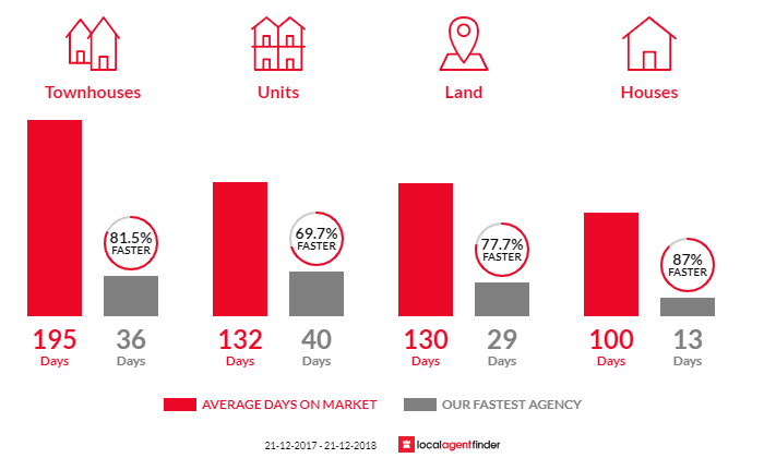 Average time to sell property in Queens Park, WA 6107