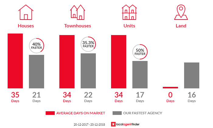 Average time to sell property in Queenscliff, NSW 2096