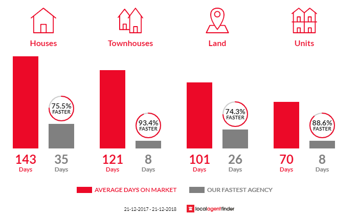 Average time to sell property in Queenscliff, VIC 3225