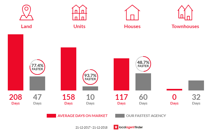 Average time to sell property in Quinns Rocks, WA 6030