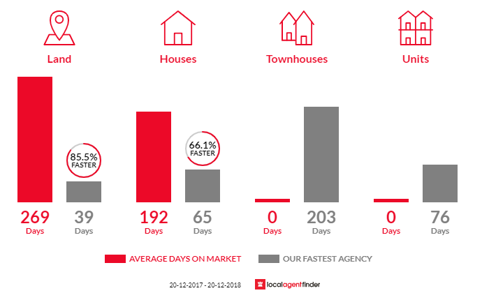 Average time to sell property in Qunaba, QLD 4670