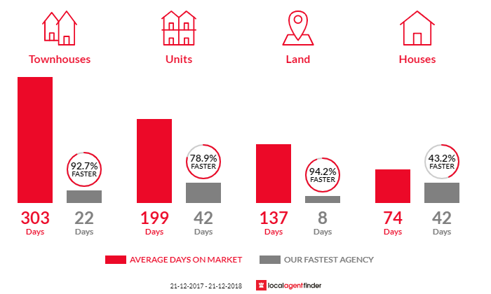 Average time to sell property in Raceview, QLD 4305