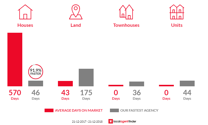 Average time to sell property in Raglan, VIC 3373