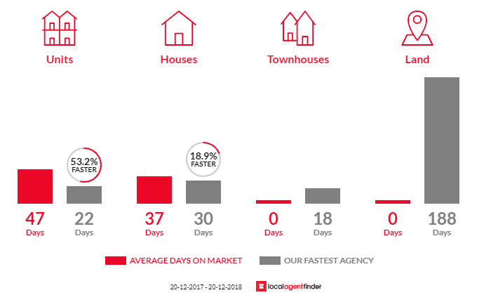 Average time to sell property in Ramsgate, NSW 2217