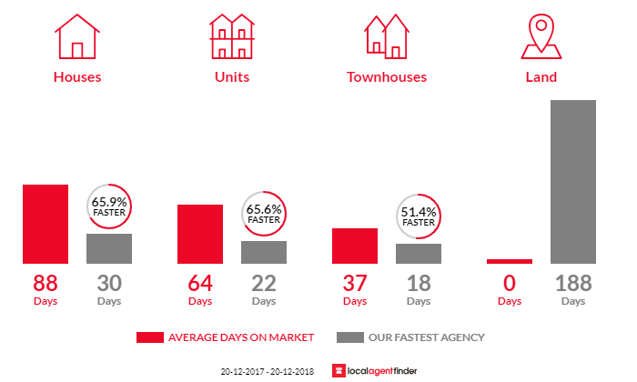 Average time to sell property in Ramsgate Beach, NSW 2217
