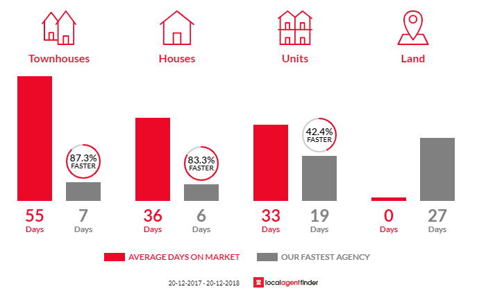 Average time to sell property in Randwick, NSW 2031