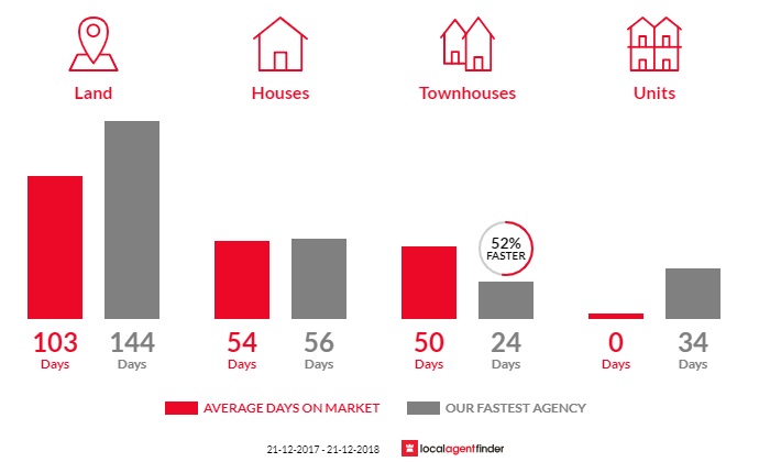 Average time to sell property in Ranelagh, TAS 7109