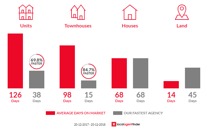 Average time to sell property in Rangeville, QLD 4350